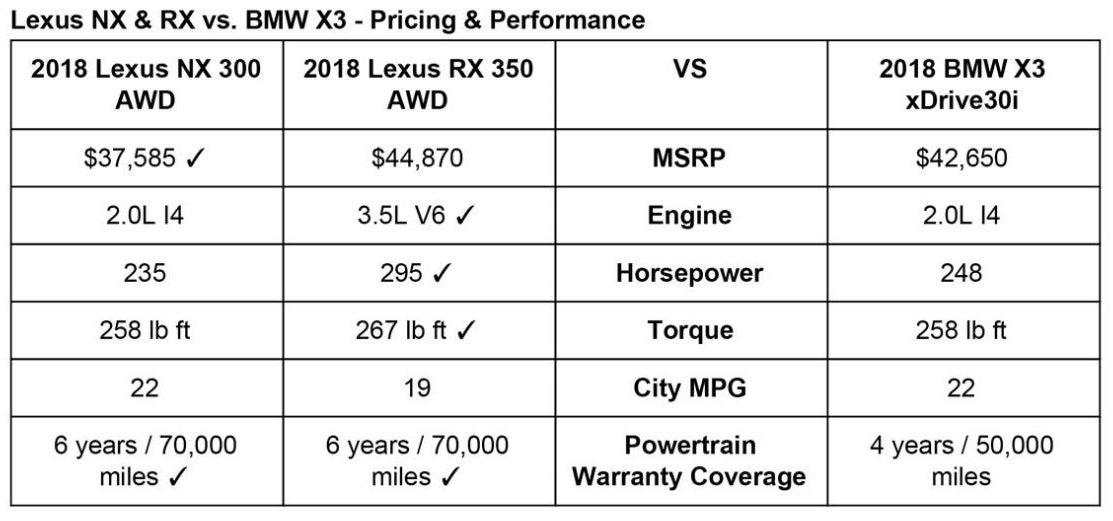 Lexus vs BMW